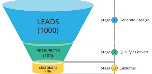 Converting leads to students, marketing funnel